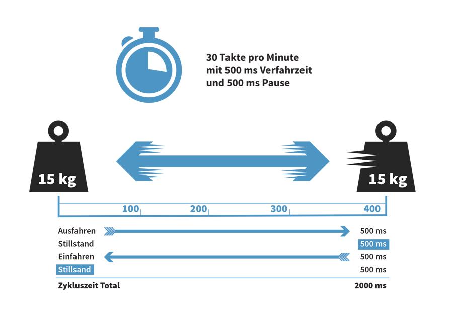 Pneumatikersatz-Takt-Rechnung